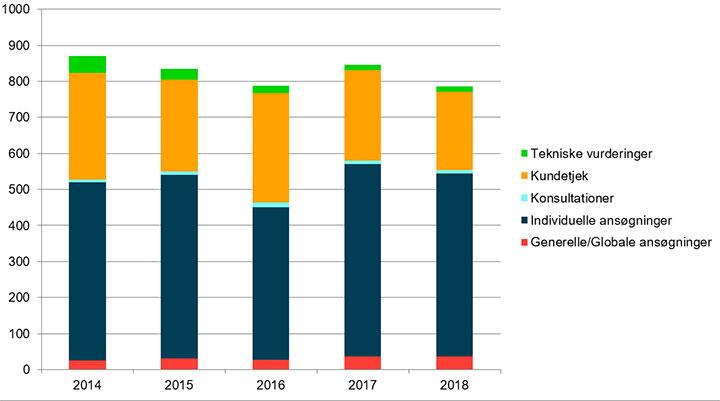 Figur over eksportkontrolsager fra 2014 til 2018
