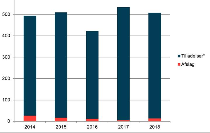Figur over antallet af tilladelser fra 2014 til 2018