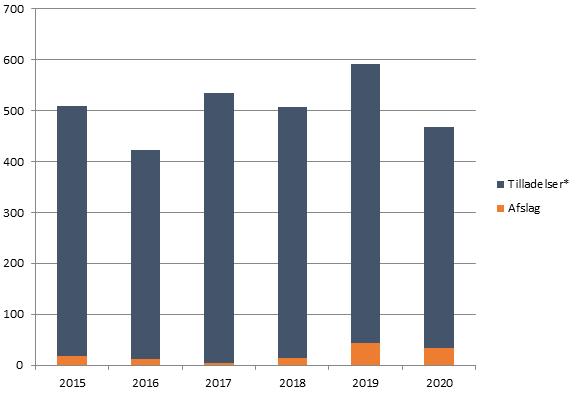 Figur 2 viser en graf over mængden af tilladelser og afslag fra 2015-2020.png