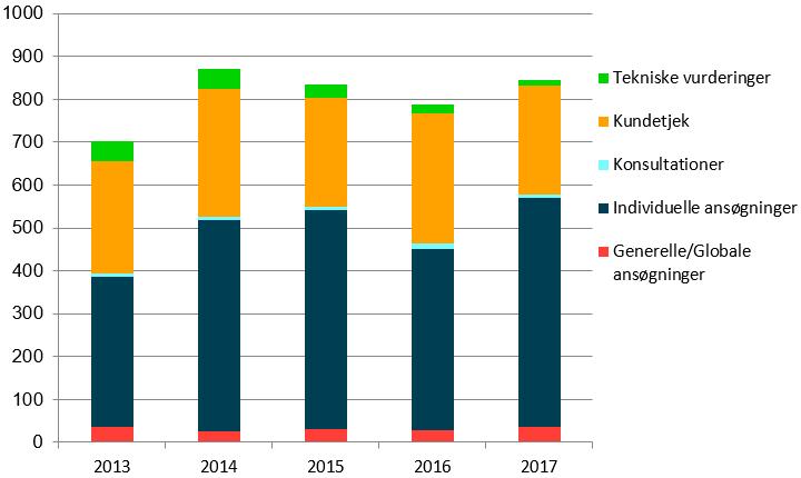 Antal af sager og typer af sager fra 2013 til 2017
