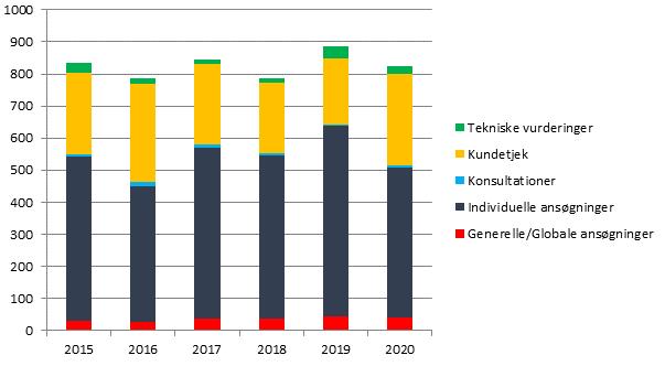 Figur 1 viser graf over eksportkontrolsager fra 2015-2020