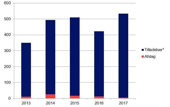 Tilladelser og afslag på sager fra 2013 til 2017